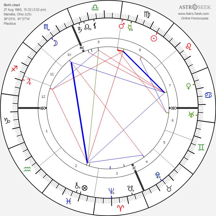 Charles Gates Dawes - Astrology Natal Birth Chart