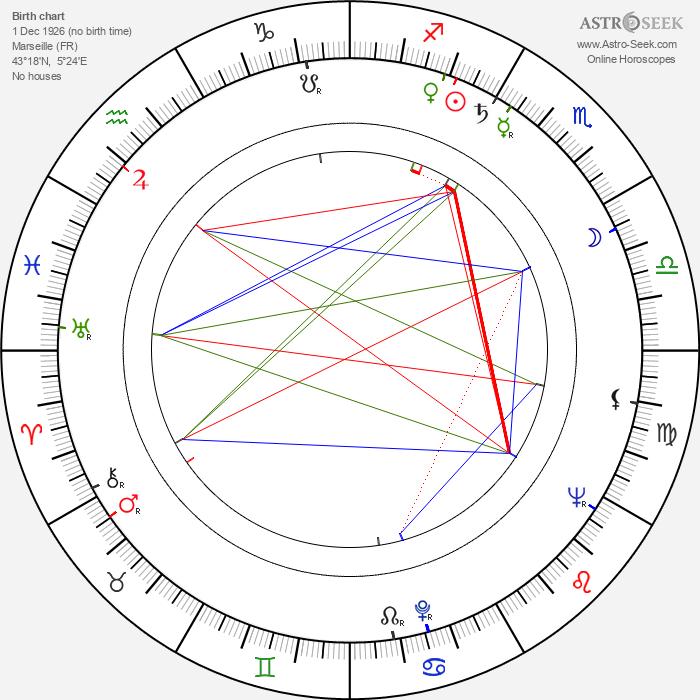 Charles Gérard - Astrology Natal Birth Chart