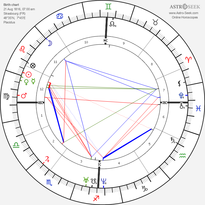 Charles Gerhardt - Astrology Natal Birth Chart