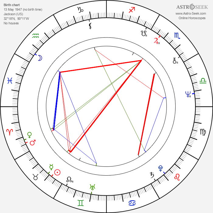 Charles Gordon - Astrology Natal Birth Chart