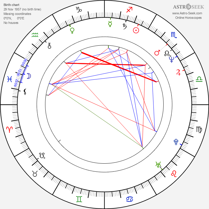 Charles Grant - Astrology Natal Birth Chart