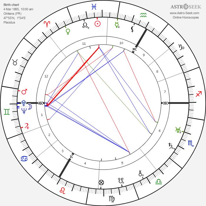 Charles Gravier - Astrology Natal Birth Chart