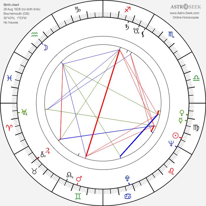 Charles Gray - Astrology Natal Birth Chart