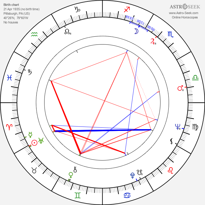 Charles Grodin - Astrology Natal Birth Chart