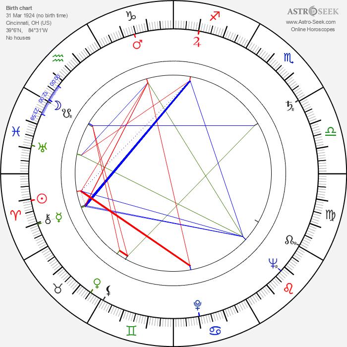 Charles Guggenheim - Astrology Natal Birth Chart