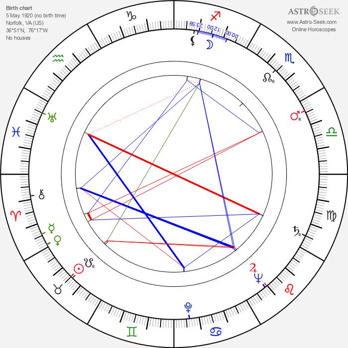 Charles H. Schneer - Astrology Natal Birth Chart