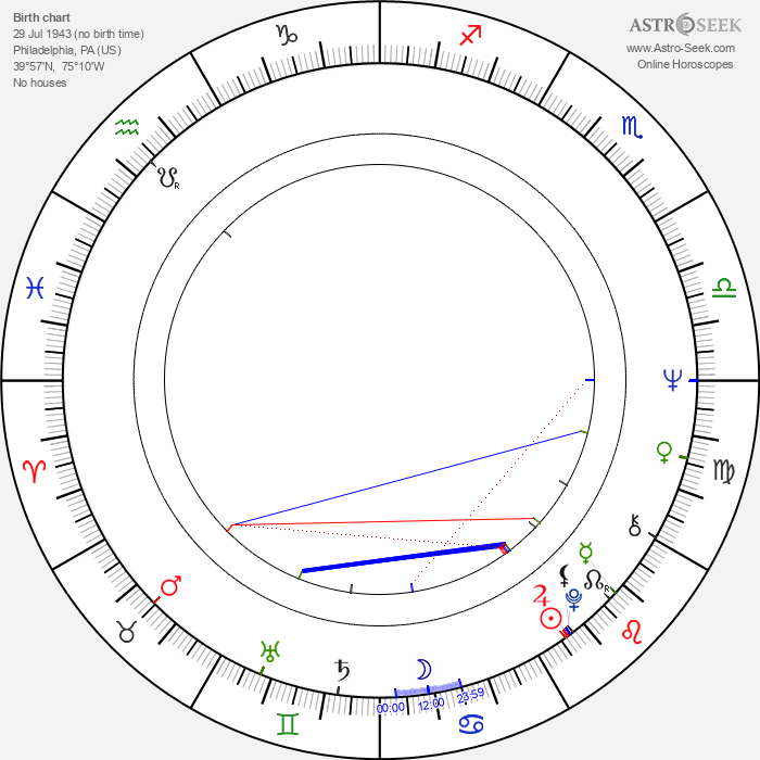 Charles Hallahan - Astrology Natal Birth Chart