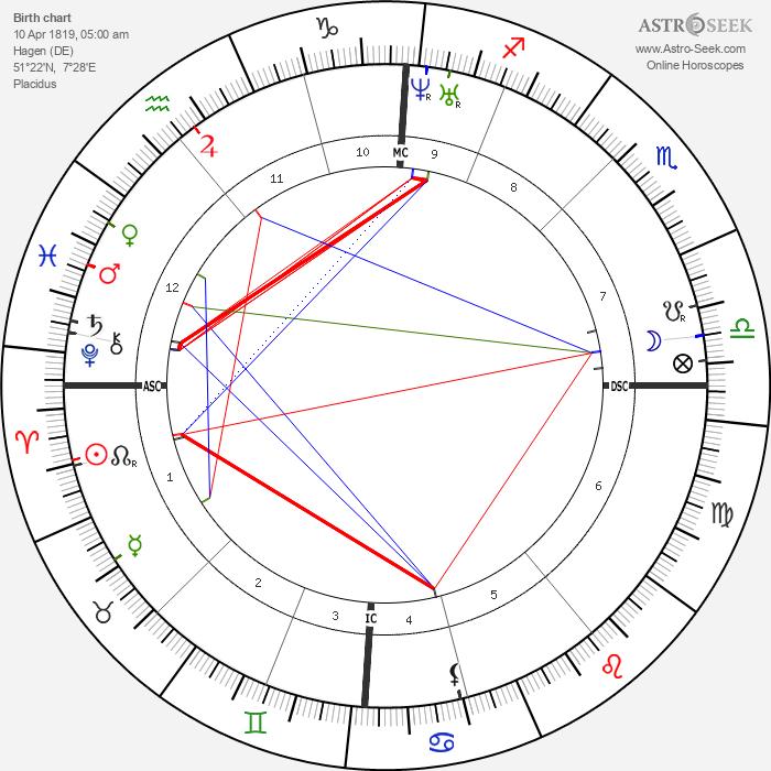 Charles Hallé - Astrology Natal Birth Chart
