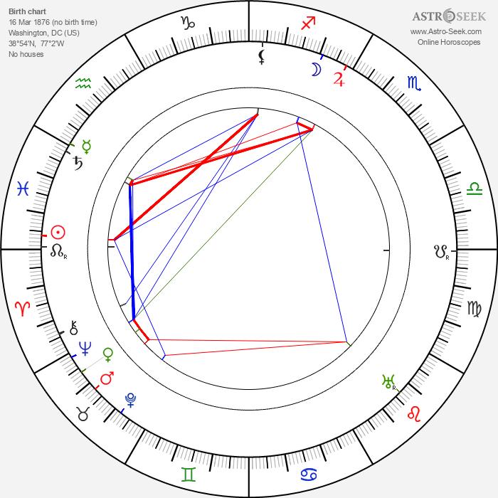Charles Halton - Astrology Natal Birth Chart