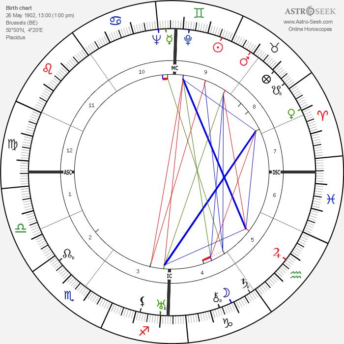 Charles Héger - Astrology Natal Birth Chart