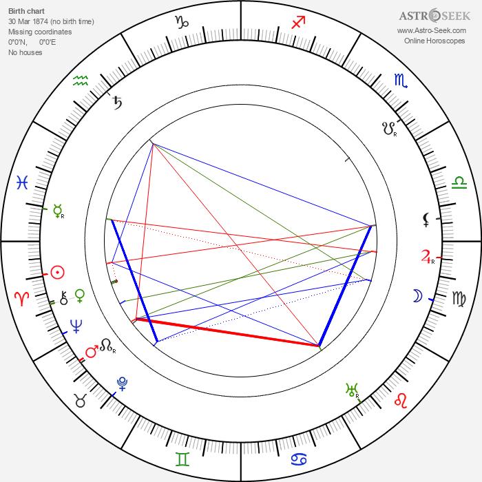 Charles Herbert Lightoller - Astrology Natal Birth Chart
