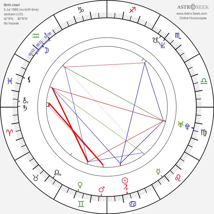 Charles Herman-Wurmfeld - Astrology Natal Birth Chart