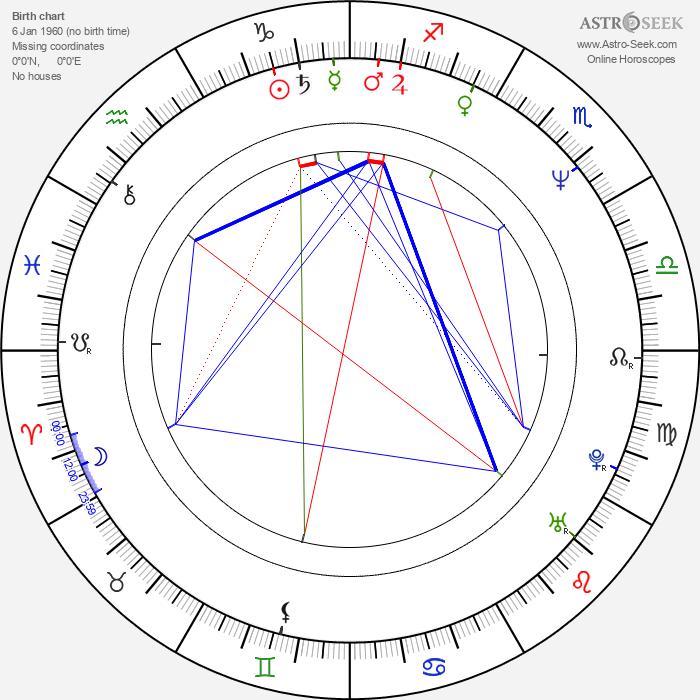 Charles Homet - Astrology Natal Birth Chart
