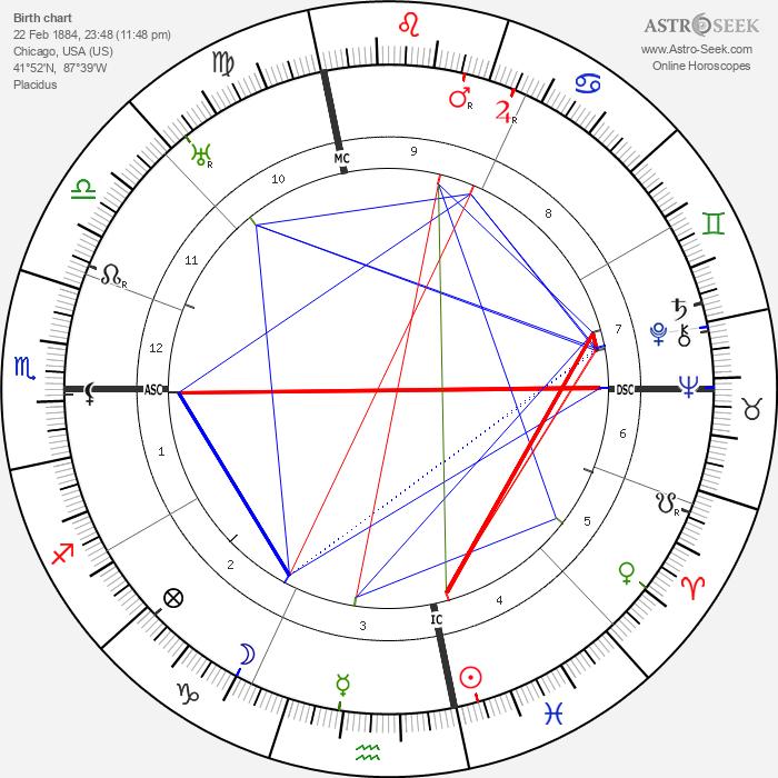 Charles Hook - Astrology Natal Birth Chart