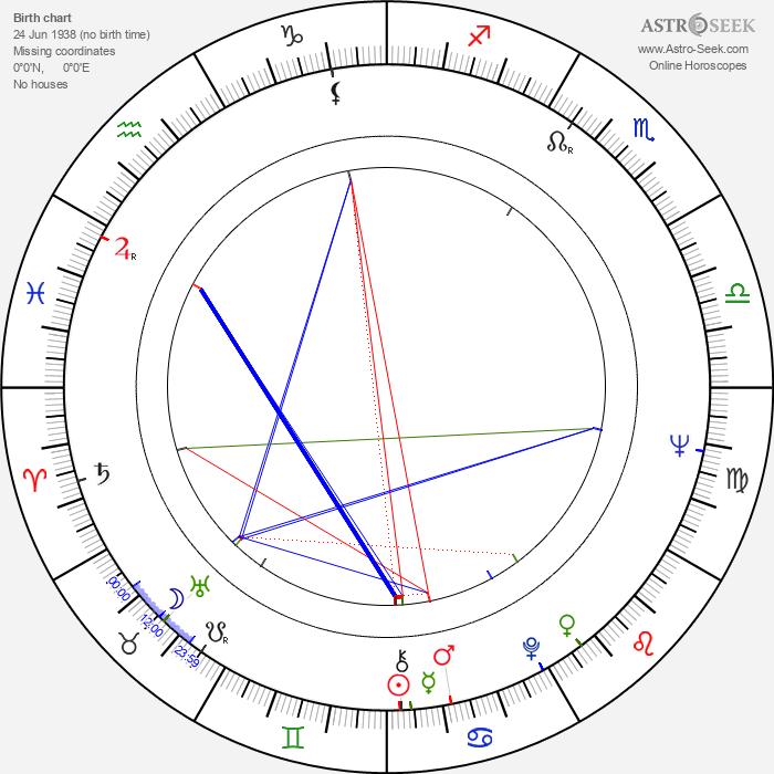 Charles Howerton - Astrology Natal Birth Chart