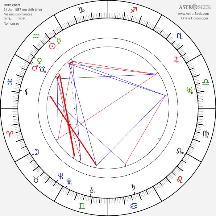 Charles Irwin - Astrology Natal Birth Chart