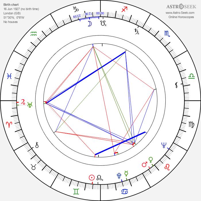 Charles Jarrott - Astrology Natal Birth Chart