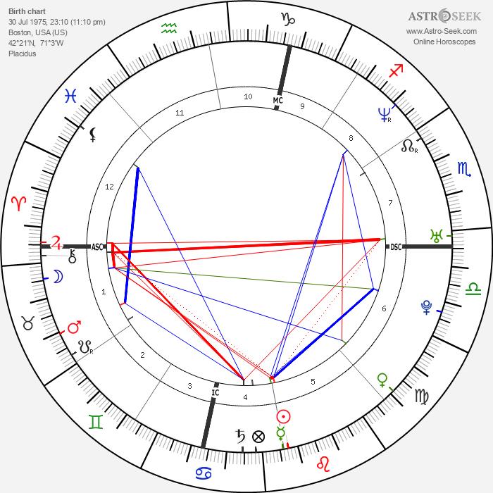 Charles Jaynes - Astrology Natal Birth Chart