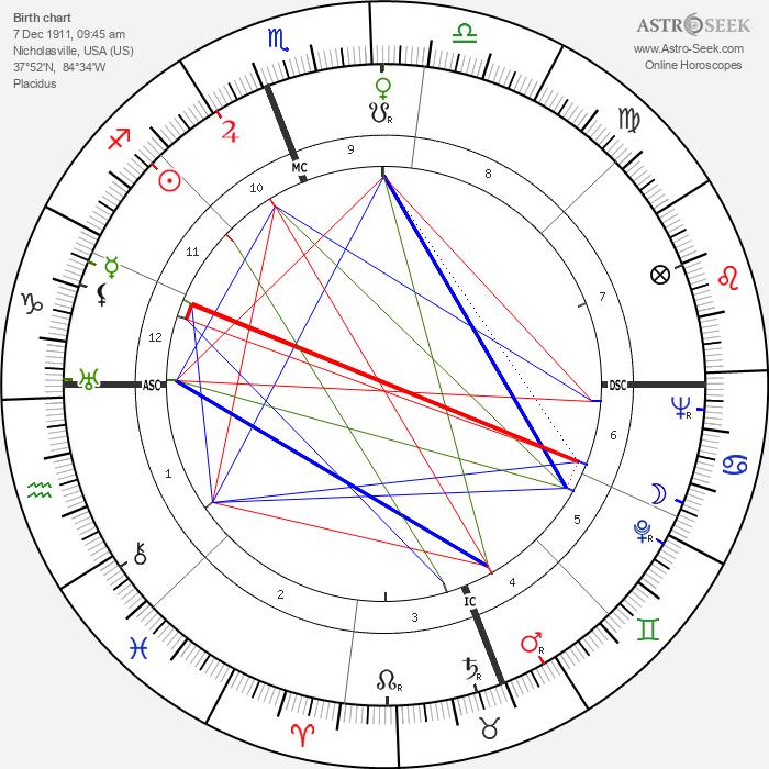 Charles Kenney Duncan - Astrology Natal Birth Chart