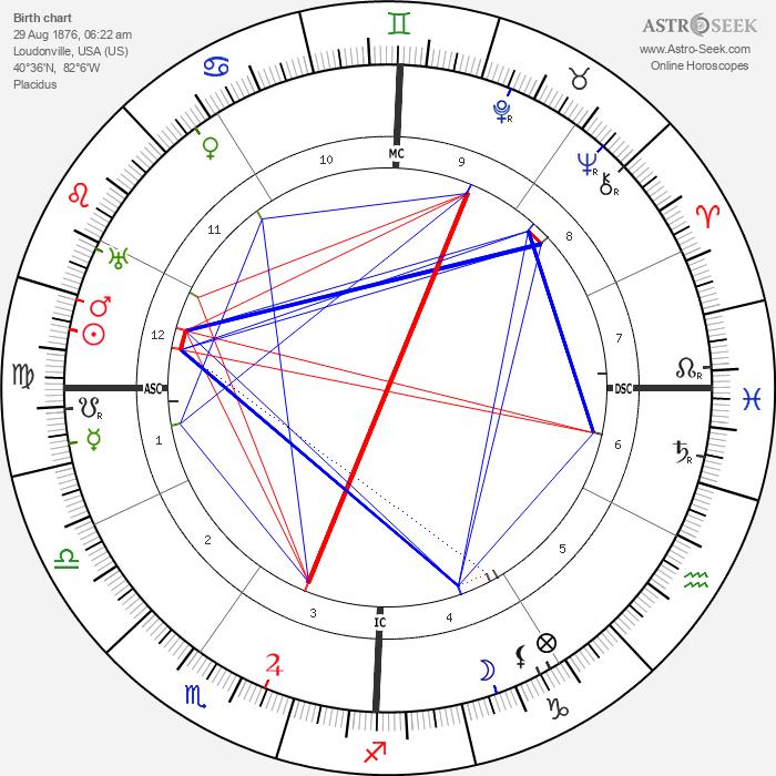 Charles Kettering - Astrology Natal Birth Chart