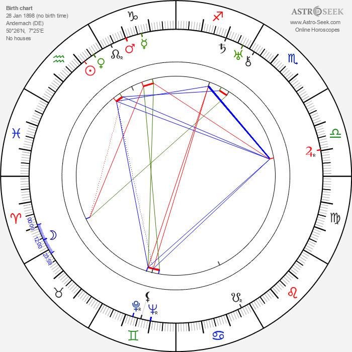 Charles Klein - Astrology Natal Birth Chart