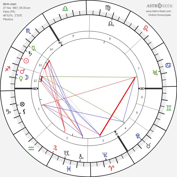 Charles Koechlin - Astrology Natal Birth Chart