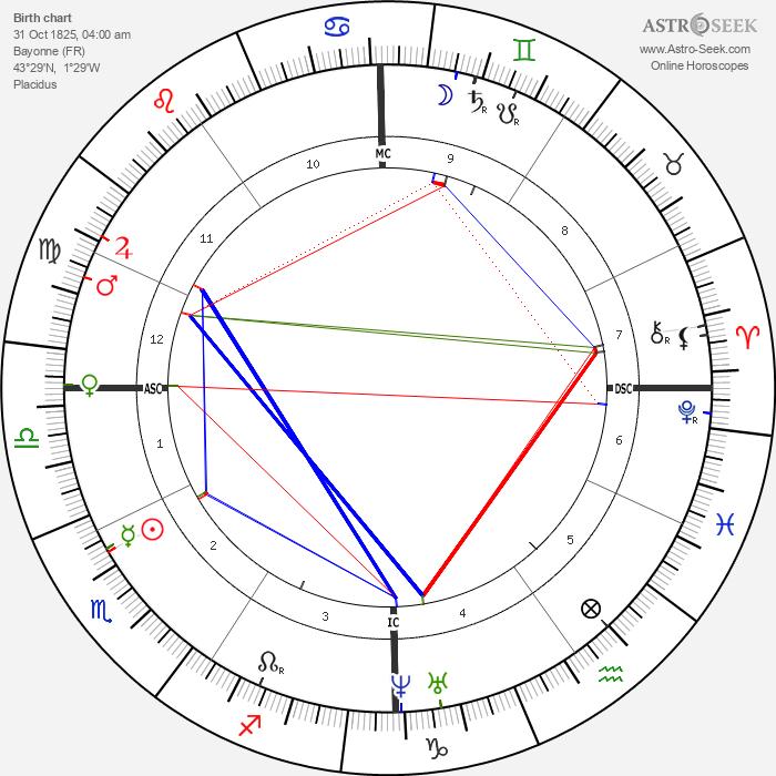 Charles Lavigerie - Astrology Natal Birth Chart