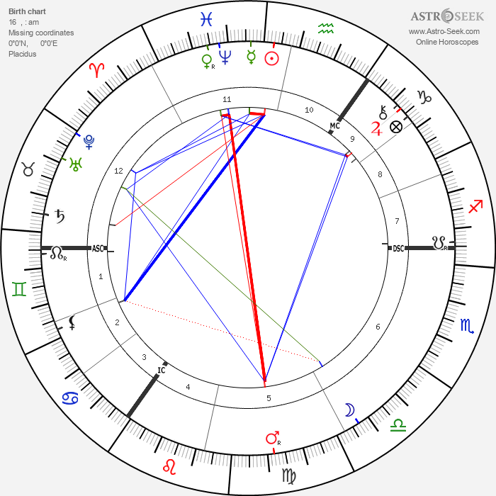 Charles Leadbeater - Astrology Natal Birth Chart