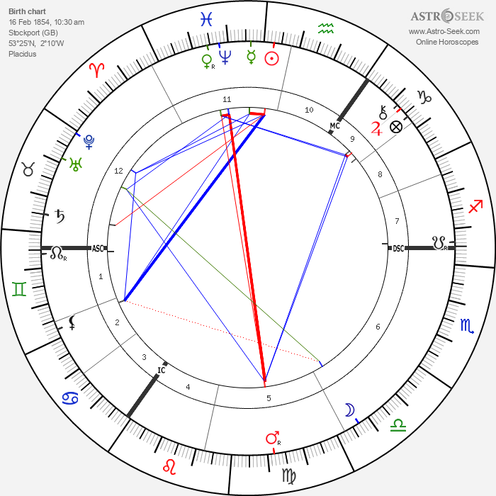 Charles Leadbeater - Astrology Natal Birth Chart