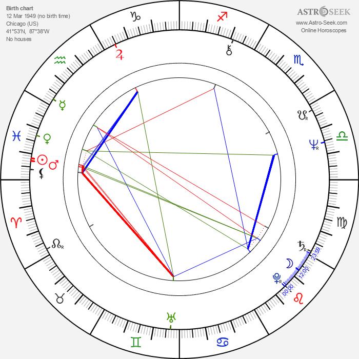 Charles Levin - Astrology Natal Birth Chart