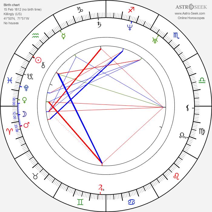 Charles Lewis Tiffany - Astrology Natal Birth Chart