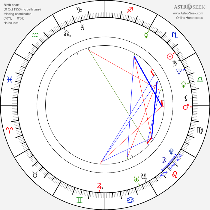 Charles Lewis - Astrology Natal Birth Chart