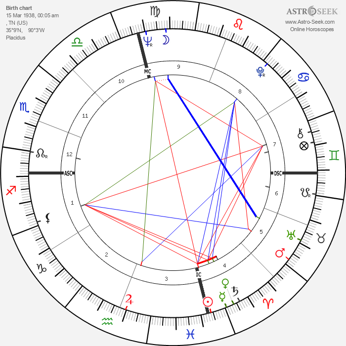 Charles Lloyd - Astrology Natal Birth Chart