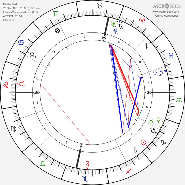 Charles-Louis Girault - Astrology Natal Birth Chart