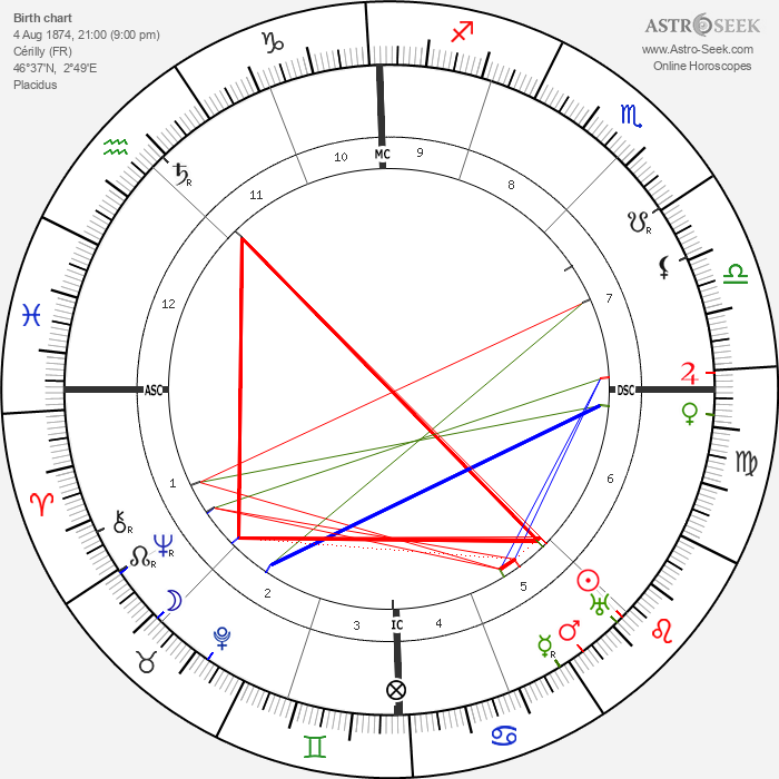 Charles-Louis Philippe - Astrology Natal Birth Chart