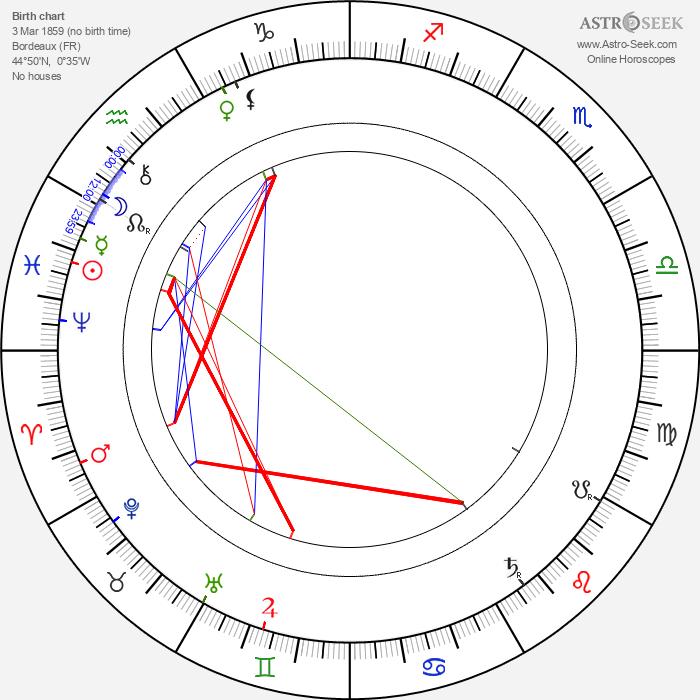 Charles-Lucien Lépine - Astrology Natal Birth Chart