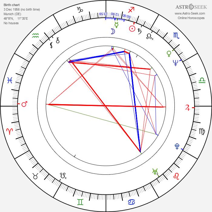 Charles M. Huber - Astrology Natal Birth Chart