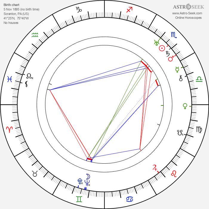 Charles MacArthur - Astrology Natal Birth Chart