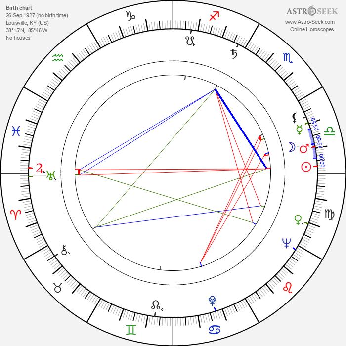 Charles Macaulay - Astrology Natal Birth Chart