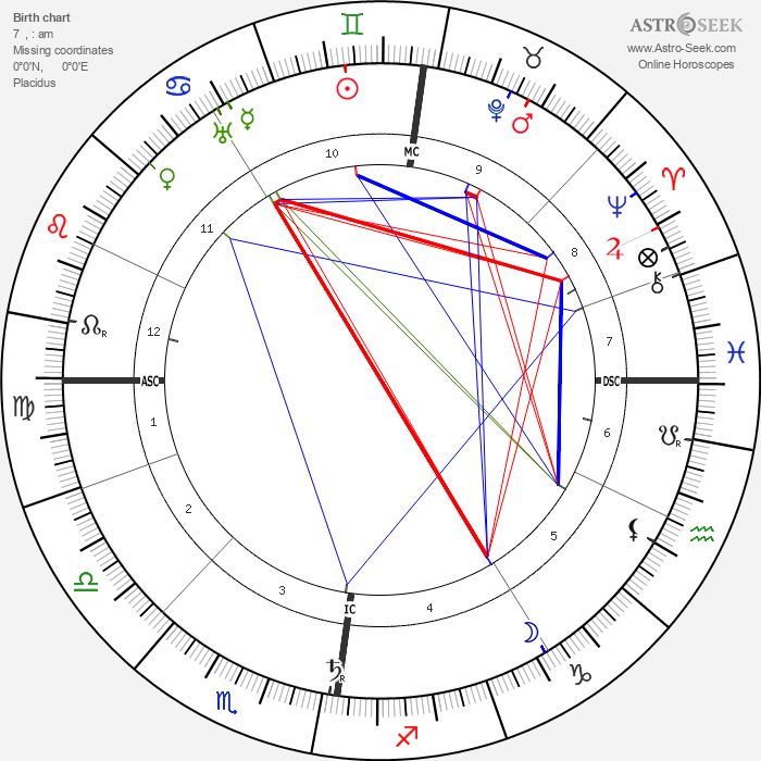 Charles Mackintosh - Astrology Natal Birth Chart