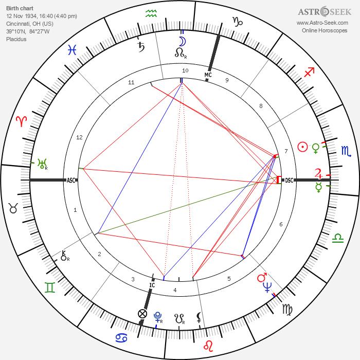 Charles Manson - Astrology Natal Birth Chart