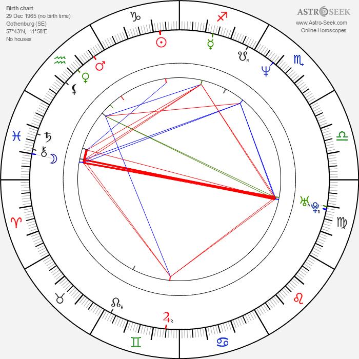 Charles Maquignon - Astrology Natal Birth Chart