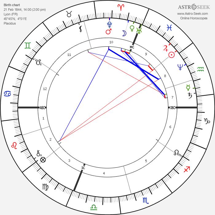 Charles-Marie Widor - Astrology Natal Birth Chart