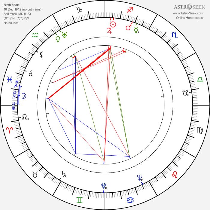 Charles Marquis Warren - Astrology Natal Birth Chart