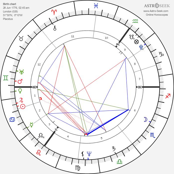Charles Mathews - Astrology Natal Birth Chart