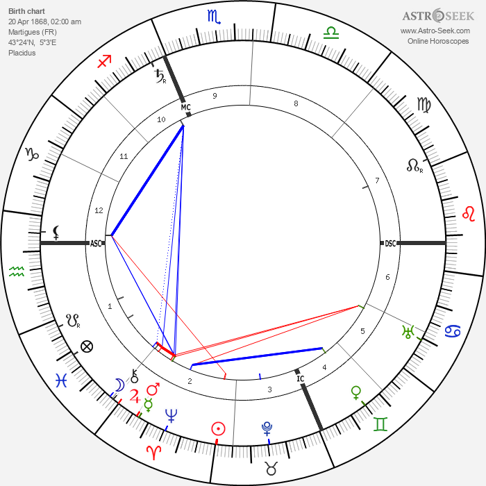 Charles Maurras - Astrology Natal Birth Chart