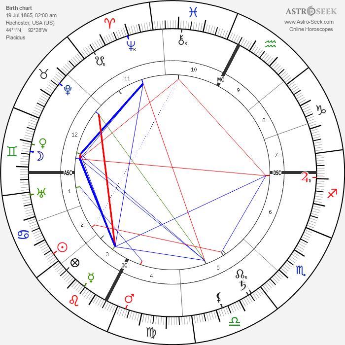 Charles Mayo - Astrology Natal Birth Chart