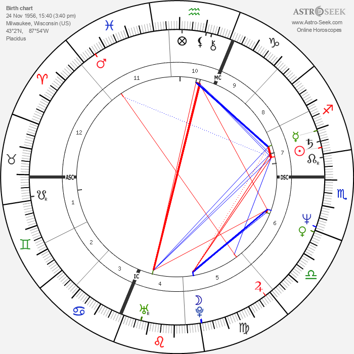 Charles Mehlberg - Astrology Natal Birth Chart