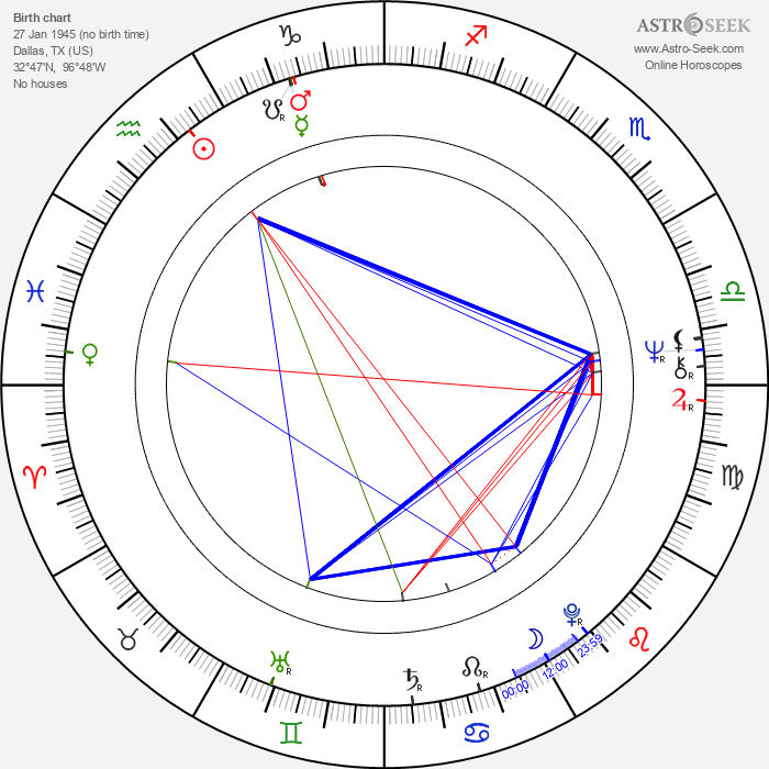 Charles Meshack - Astrology Natal Birth Chart