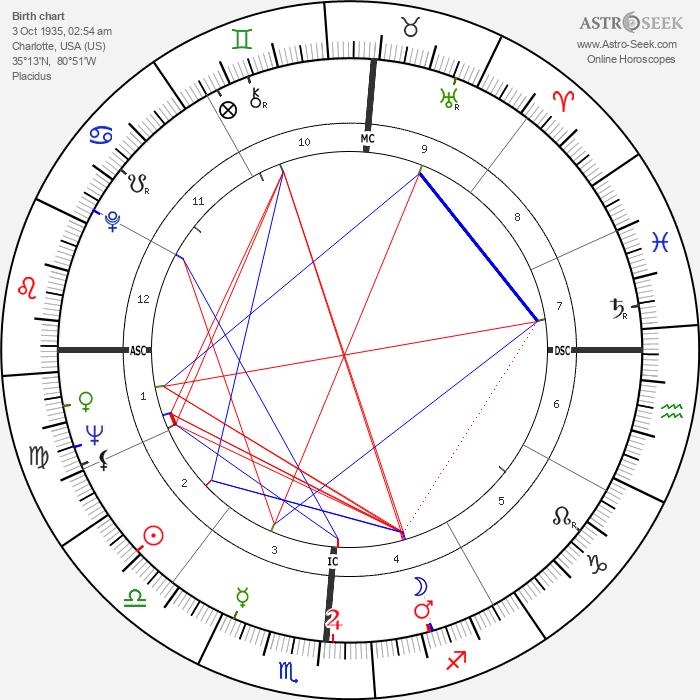 Charles Moss Duke - Astrology Natal Birth Chart